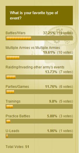 Weekly Polls - 1